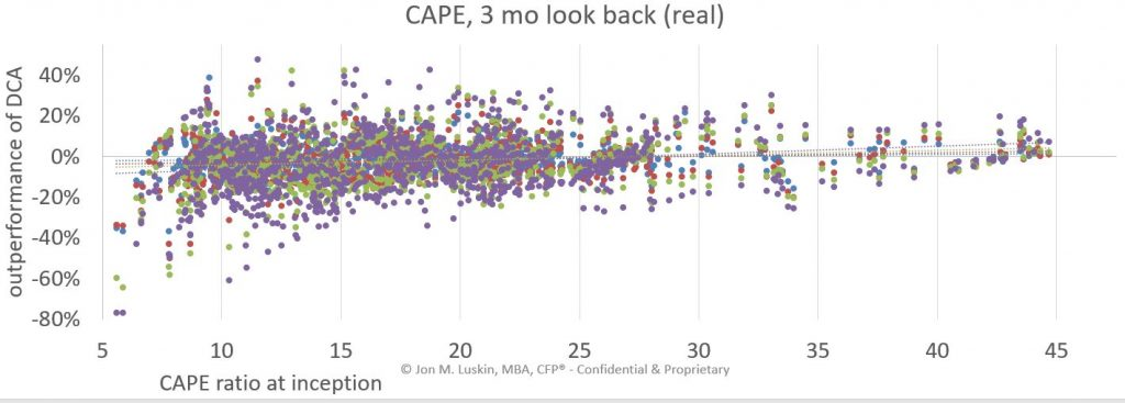 DCA outperformance by CAPE at inception over 3, 6, 12 and 18 months periods