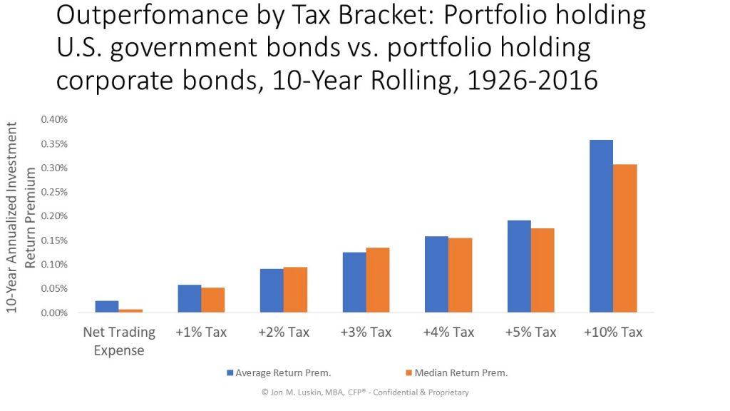 As taxes increase, a portfolio holding U.S. government bonds outperforms a portfolio holding corporate bonds.