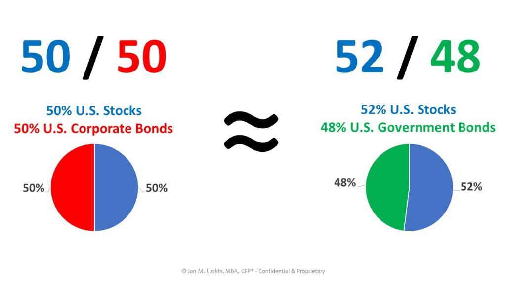 corporate and government bonds provide similar performance when paired with stocks to create a diversified portfolio.