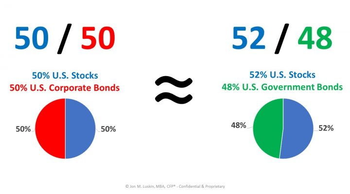 Corporate Bonds vs. U.S. Government Bonds