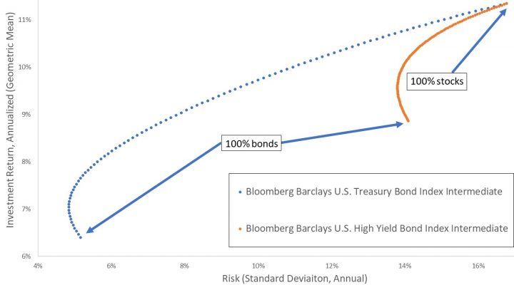 Looking at Everything: Or Why High-Yield Bonds are a Garbage Asset Class