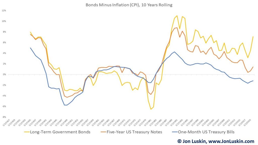 Short, intermediate and long-term Treasuries minus CPI