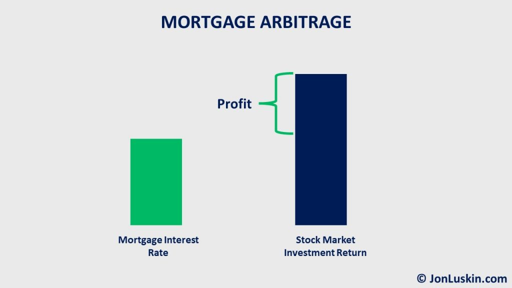 Mortgage arbitragers hope to earn more in the stock market than their mortgage interest rate.