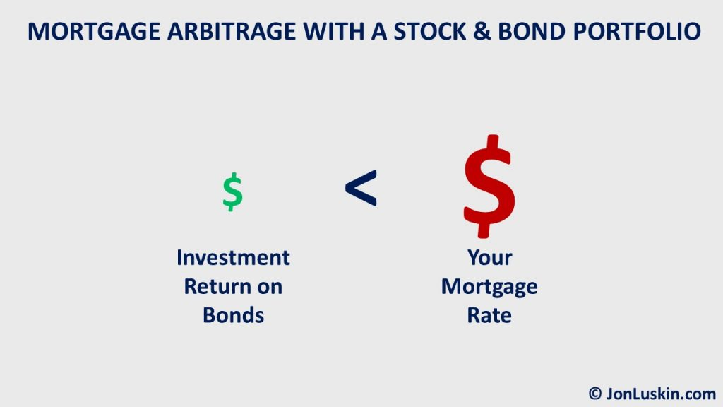 Your mortgage interest rate is higher than the investment return on bonds.