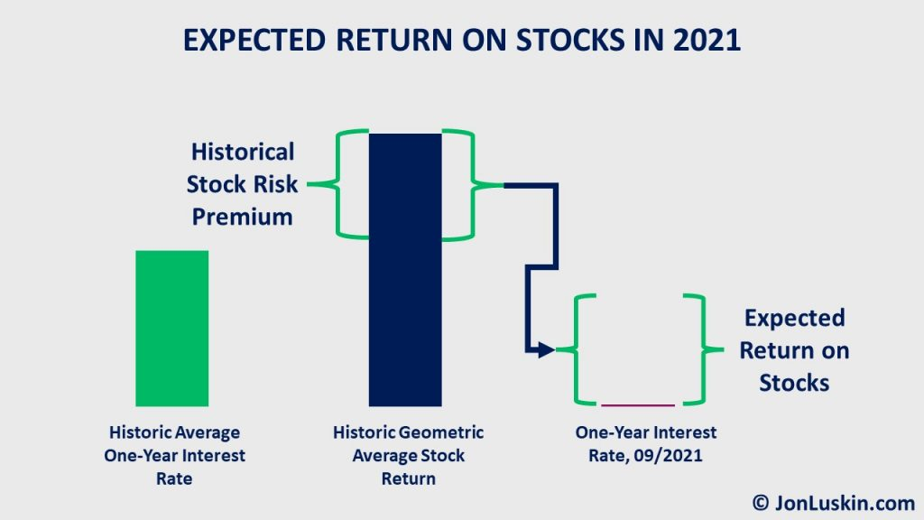 With short-term rates near zero – and the stock risk premium fixed – we might expect future stock returns equal to the historical stock risk premium: 3.6%.