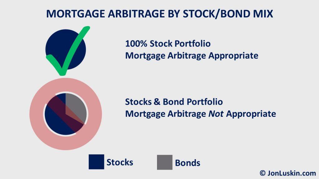 Mortgage arbitrage only makes sense for 100% stock investors.