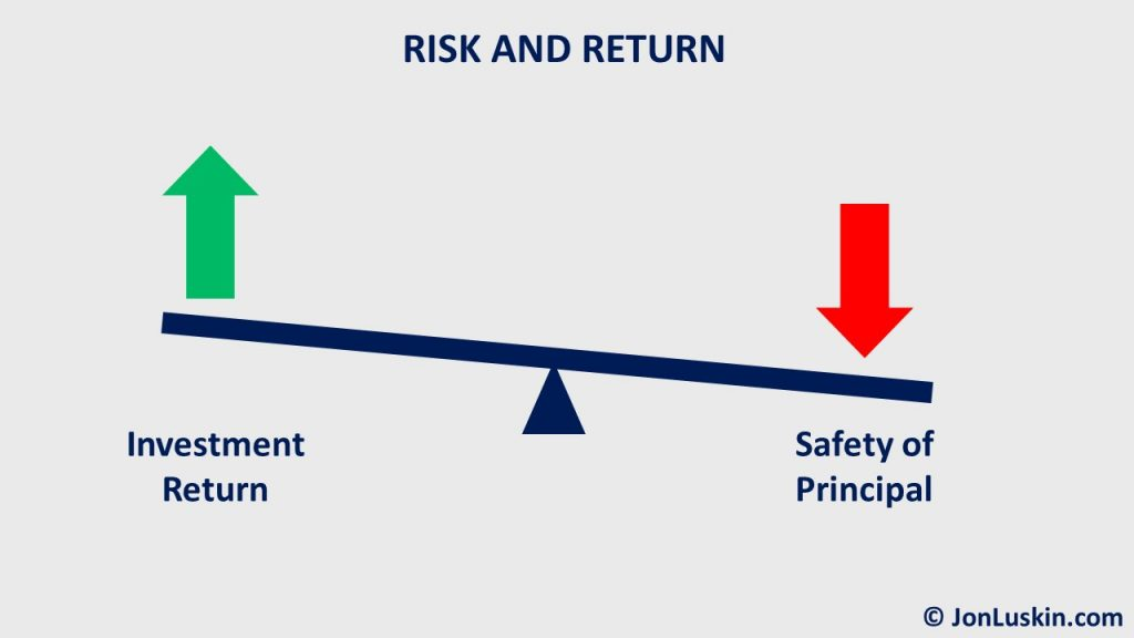 To earn a higher investment return, you must take more risk.